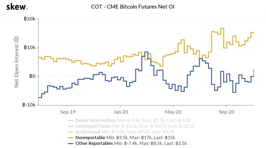 skew_cot__cme_bitcoin_futures_net_oi.png