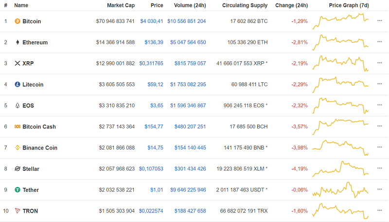 Coinmarketcap 22 of march.PNG