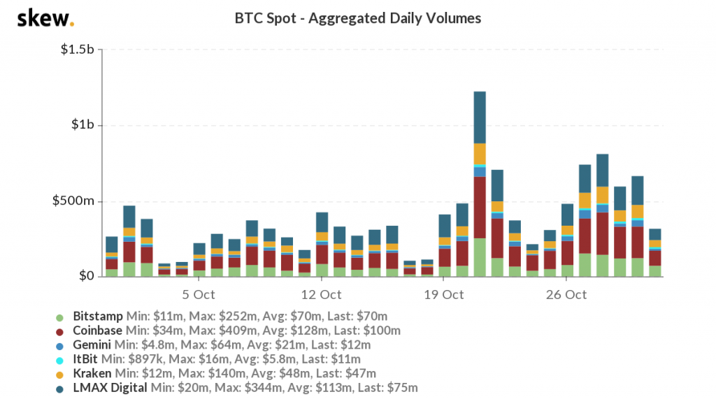 skew_btc_spot__aggregated_daily_volumes.png