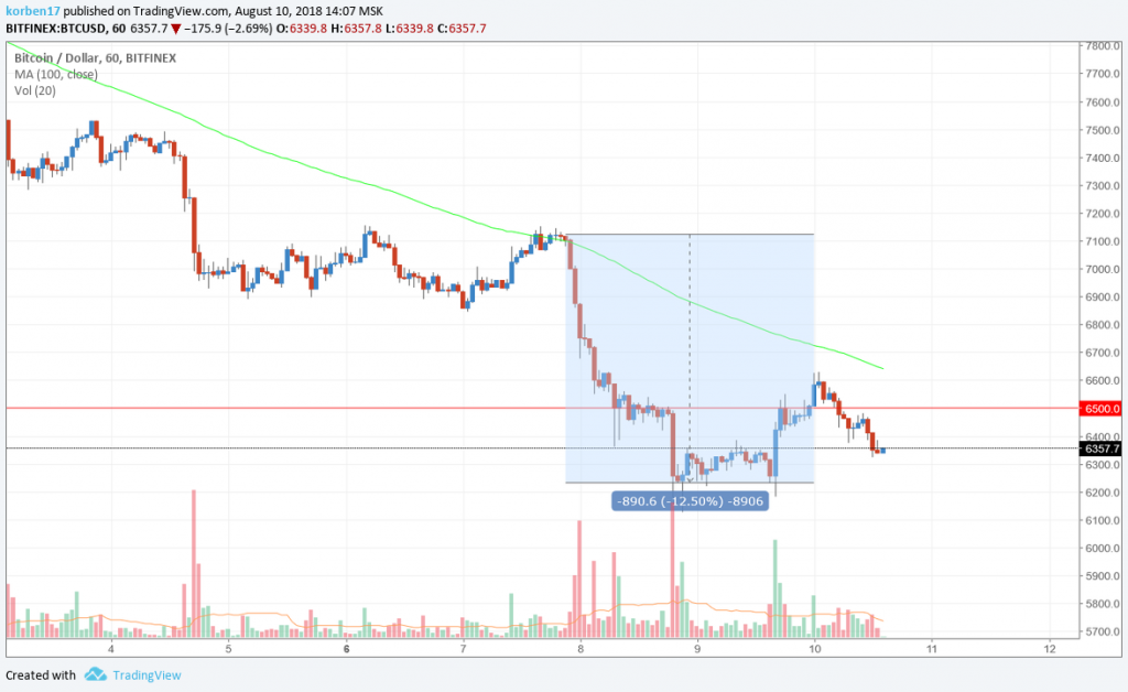btcusd-10-august.png