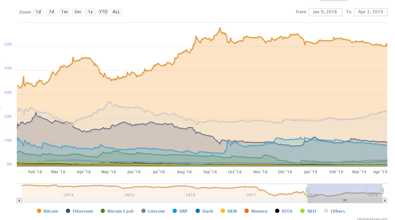 Bitcoin dominance.PNG