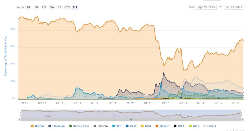 Уровень доминирования криптовалют на рынке