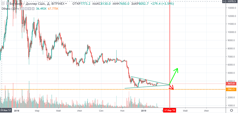 bitcoin chart 12 february.PNG