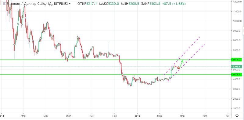 Bitcoin chart 10 of april.PNG