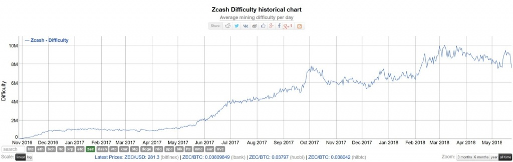 Difficulty zcash