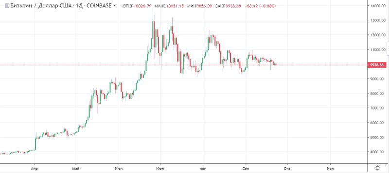 График bitcoin coinbase.PNG