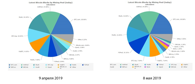 mining activity by pools.jpg