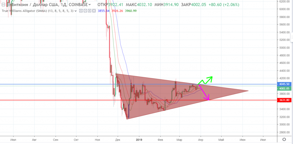 Bitcoin is ready to change direction.PNG
