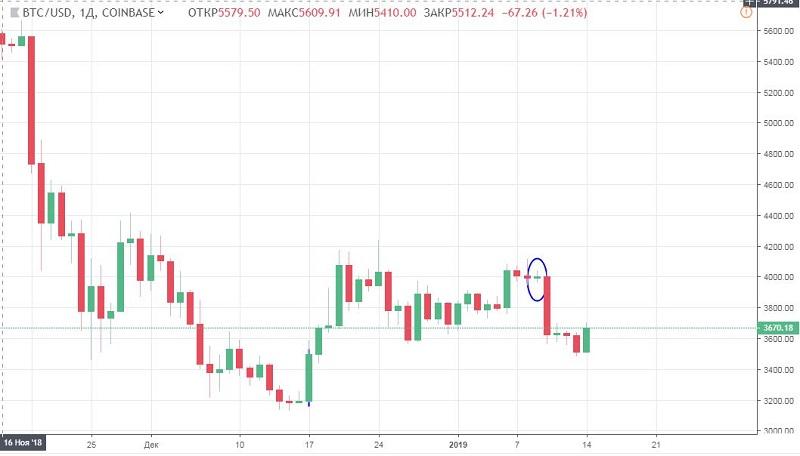 bitcoin chart 14 january.JPG