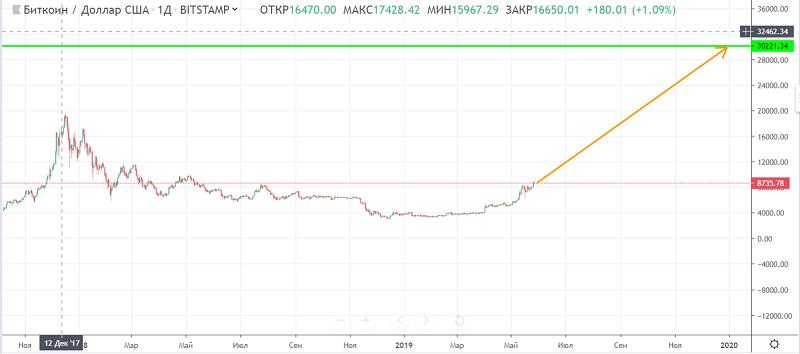 График bitcoin.PNG